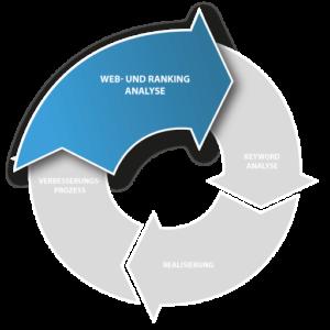 Pfeil Web- und Ranking-Analyse
